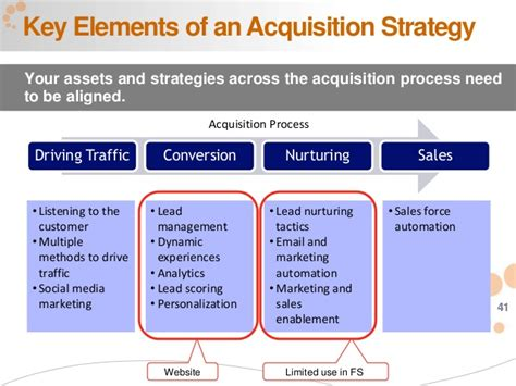 acquisition strategy template power your customer acquisition with marketing automation