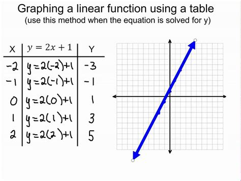 write a linear function from a table calculator graphing linear functions tables