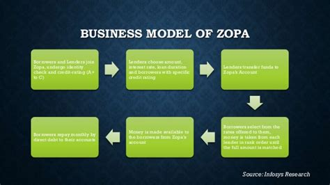 zopa bank banking without banks 1