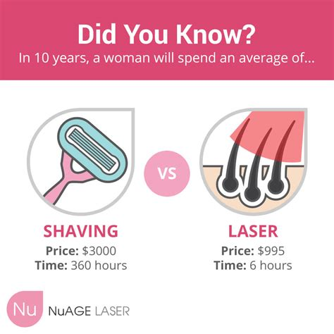 Meme Hair Removal - beauty blog nuage laser skin care vancouver