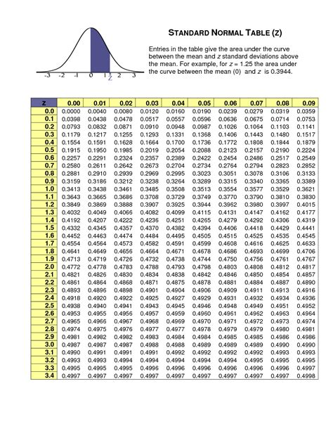 Normal Distribution Z Score Table by Z Table Standard Normal Distribution Chart