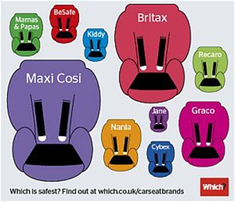 car seat brands uk which unveils most popular child car seat brands which