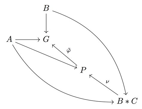 commutative diagram code for commutative diagrams tex stack exchange