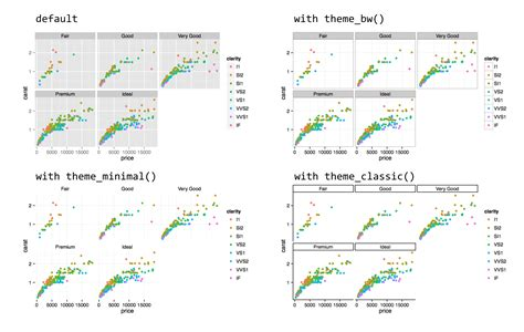 ggplot themes exles 37 plotting data and ggplot2 a primer for computational