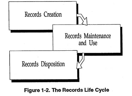 Federal Docket Search Resources Publications Disposition Of Federal Records Chapter 1