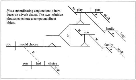 diagram a sentence for me diagram a sentence for me best free home design idea