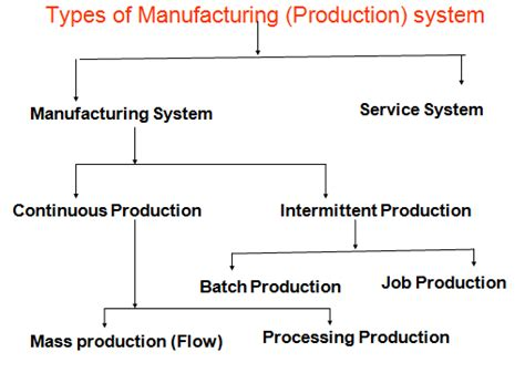 Types Of Production Systems Mba by Classification Of Manufacturing Production System