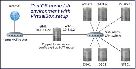 set up linux home lab environment with oracle virtualbox