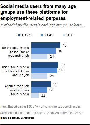 How Many Use Search Searches In The Era Of Smartphones And Social Media