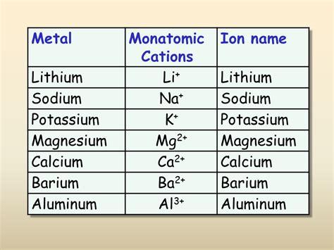 exle of ionic bond ionic bonding presentation chemistry sliderbase