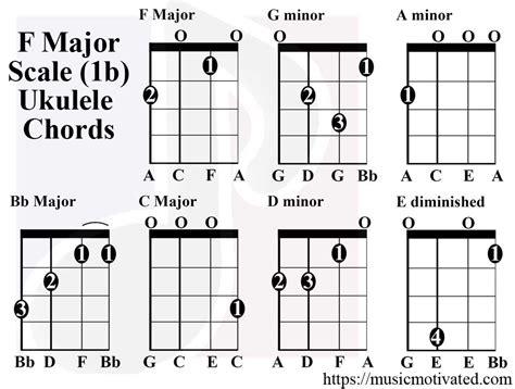 F Sharp Major Chord Guitar