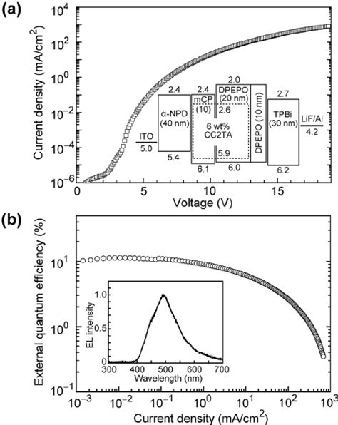 organic light emitting diodes employing efficient intersystem crossing a current density voltage j v characteristics and energy level