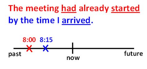 by the time future perfect english exercises practice past perfect english grammar espresso english