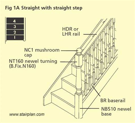 Banister Parts Stairplan Stairparts Configurations