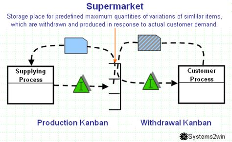 process layout of supermarket flexible production model against lean production work