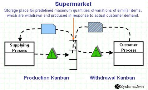 supermarket process layout flexible production model against lean production work