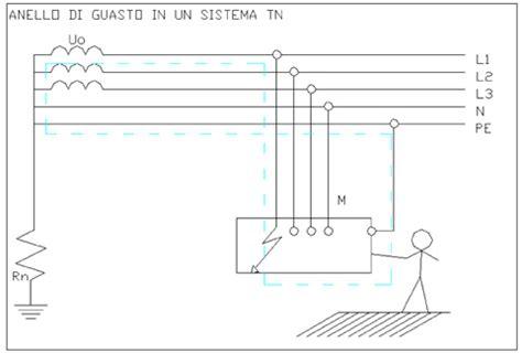 impianto elettrico di un appartamento impianto elettrico in bagno impianto elettrico bagno