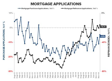 Mba Mortgage Index Chart by Mortgage Apps Less Bad Is
