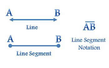 What is a Line Segment in Geometry? - Definition, Formula ... Line Geometry Example