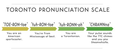 Proper Pronunciation Of Meme - finally the correct pronunciation toronto
