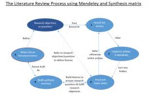 synthesis template literature review process with mendeley and synthesis