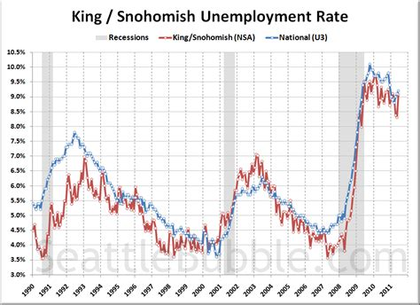 Seattle Mba Unemployment Rate by Seattle Sees Growth But Not In Real Estate Sectors