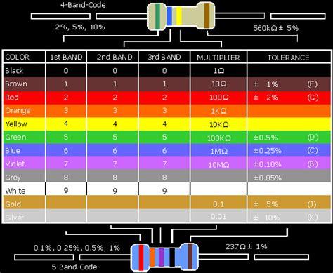 color of resistors resistor color code