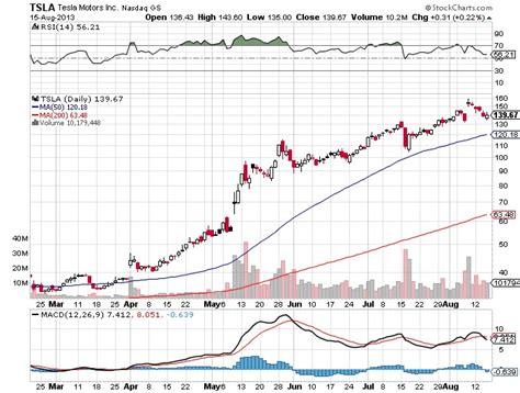 Tesla Motors Stock Chart Tesla Motors Inc Nasdaq Tsla Model Of Entrepreneurship