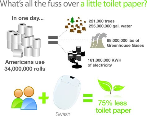 Process Of Paper From Trees - the eco friendly bath trend the wright stuff