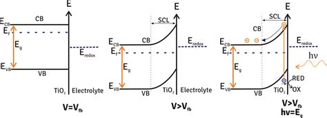 mos capacitor explained mos capacitor energy band diagram 28 images charge coupled device ccd science 2 0 mos