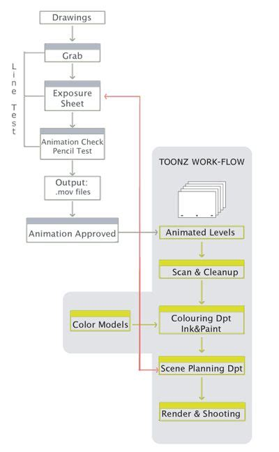 animation production workflow 36 best images about pipelines workflows on