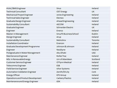 sle resume for biology major biomedical science careers alphabetical order best of