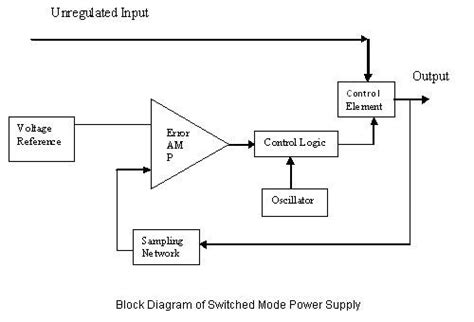 Smps Block Diagram And Working Pdf gayatri solution smps switched mode power supply