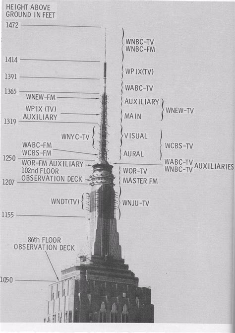 How Many Floors Did The Empire State Building by Broadcast Antennas On The Empire State Building