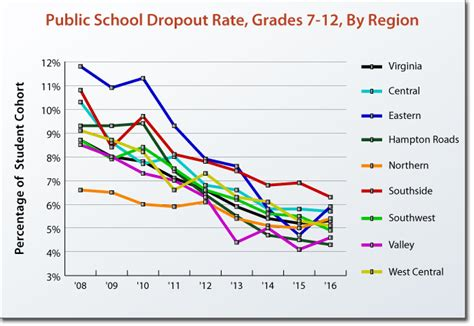 adopt dropouts high school dropout rates in virginia and selected states virginia performs