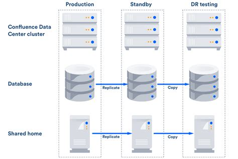 Data Center Disaster Recovery Plan Template by Confluence Data Center Disaster Recovery Atlassian