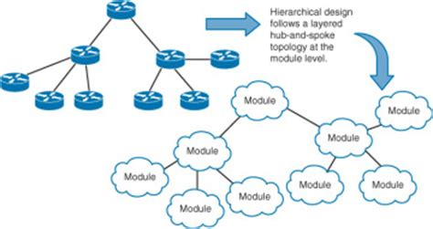 design hub definition the art of network architecture applying modularity