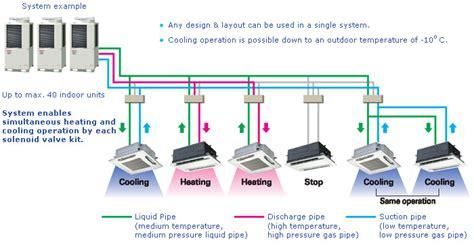 Ac Vrv Lg techime sistema chiller