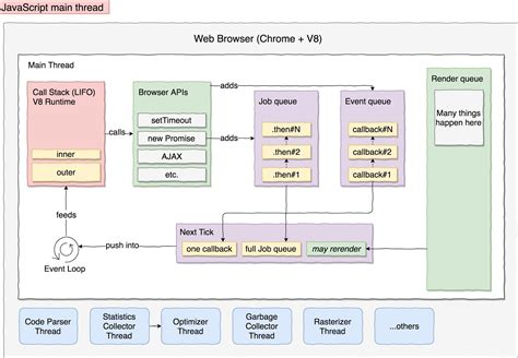 javascript queue pattern queue javascript promises phpsourcecode net