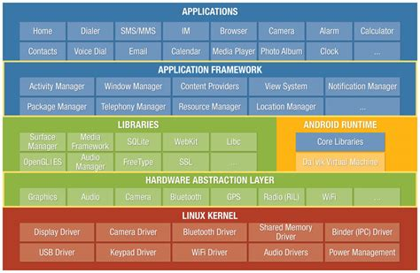 android layers architecture of android codeaid in