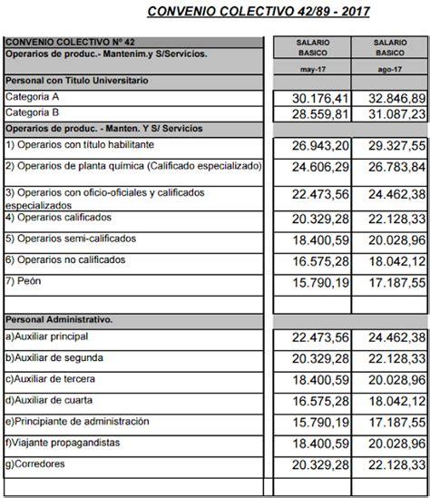 paritarias trabajadores de la sanidad cct y escalas sanidad acuerdo y escala salarial 2017 cct 42 89