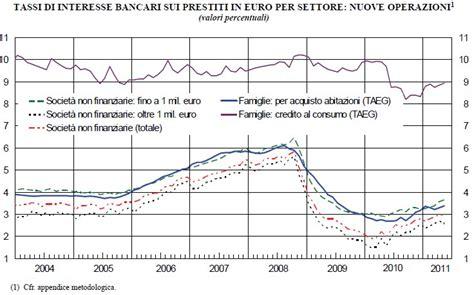 Banca D Italia Mutui by Banca D Italia A Maggio Crescono I Tassi Per I Mutui