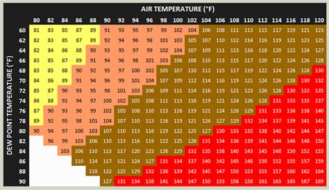 dew point chart comfort heat index explained weatherworks