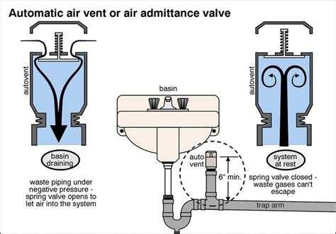 How To Plumb An Island Sink by Aav Valves