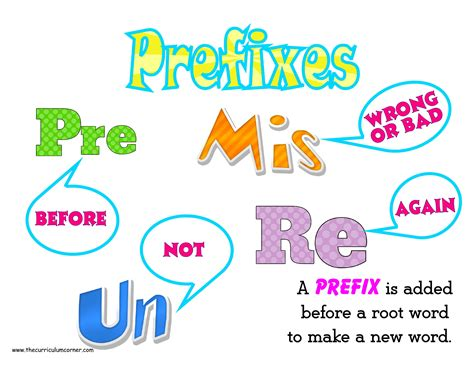pre meaning prefixes suffixes lessons tes teach