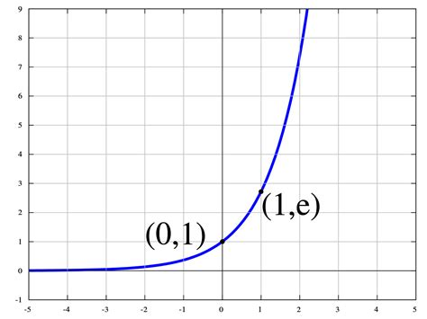 calculator x to the power of y exponential function wikipedia