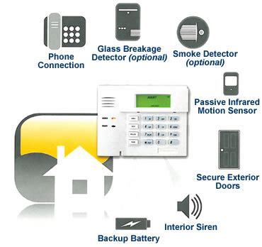 cheap home security system for protect your home home