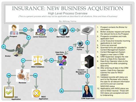 insurance workflow diagram insurance new business process diagram