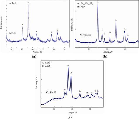 xrd patterns of ni nio pdda g nanohybrids catalysts free full text catalytic glycerol