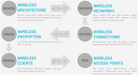 wireless security wireless security testing services by infosec company